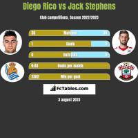 Diego Rico vs Jack Stephens h2h player stats