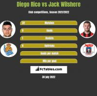 Diego Rico vs Jack Wilshere h2h player stats