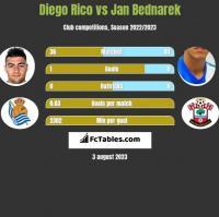 Diego Rico vs Jan Bednarek h2h player stats