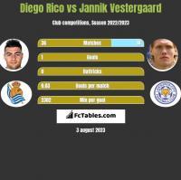 Diego Rico vs Jannik Vestergaard h2h player stats