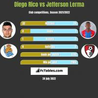 Diego Rico vs Jefferson Lerma h2h player stats