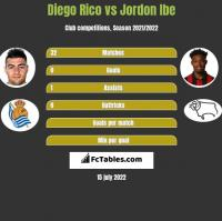Diego Rico vs Jordon Ibe h2h player stats