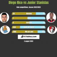 Diego Rico vs Junior Stanislas h2h player stats
