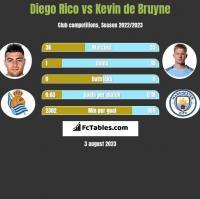 Diego Rico vs Kevin de Bruyne h2h player stats