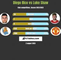 Diego Rico vs Luke Shaw h2h player stats