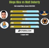 Diego Rico vs Matt Doherty h2h player stats