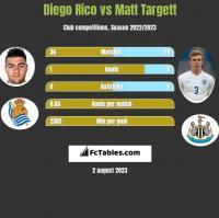 Diego Rico vs Matt Targett h2h player stats