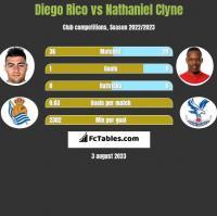 Diego Rico vs Nathaniel Clyne h2h player stats