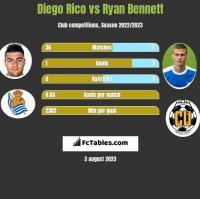 Diego Rico vs Ryan Bennett h2h player stats
