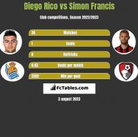 Diego Rico vs Simon Francis h2h player stats