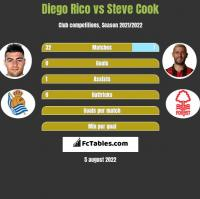 Diego Rico vs Steve Cook h2h player stats