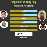 Diego Rico vs Willy Boly h2h player stats