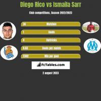 Diego Rico vs Ismaila Sarr h2h player stats