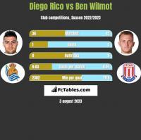 Diego Rico vs Ben Wilmot h2h player stats