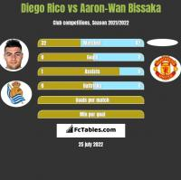 Diego Rico vs Aaron-Wan Bissaka h2h player stats