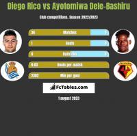 Diego Rico vs Ayotomiwa Dele-Bashiru h2h player stats