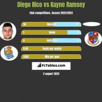 Diego Rico vs Kayne Ramsey h2h player stats