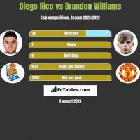 Diego Rico vs Brandon Williams h2h player stats