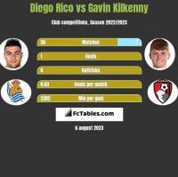 Diego Rico vs Gavin Kilkenny h2h player stats