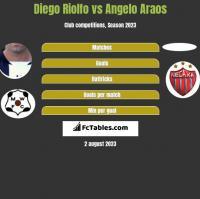 Diego Riolfo vs Angelo Araos h2h player stats