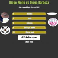 Diego Riolfo vs Diego Barboza h2h player stats