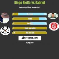 Diego Riolfo vs Gabriel h2h player stats