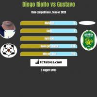 Diego Riolfo vs Gustavo h2h player stats