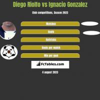 Diego Riolfo vs Ignacio Gonzalez h2h player stats