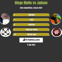 Diego Riolfo vs Jadson h2h player stats