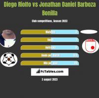 Diego Riolfo vs Jonathan Daniel Barboza Bonilla h2h player stats
