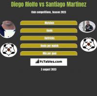Diego Riolfo vs Santiago Martinez h2h player stats