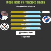 Diego Riolfo vs Francisco Ginella h2h player stats