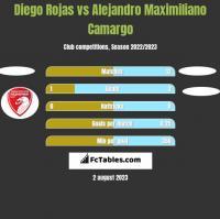 Diego Rojas vs Alejandro Maximiliano Camargo h2h player stats