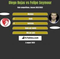 Diego Rojas vs Felipe Seymour h2h player stats