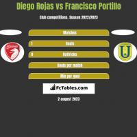 Diego Rojas vs Francisco Portillo h2h player stats