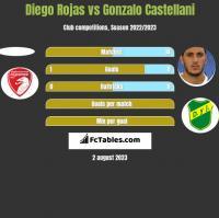 Diego Rojas vs Gonzalo Castellani h2h player stats