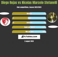 Diego Rojas vs Nicolas Marcelo Stefanelli h2h player stats