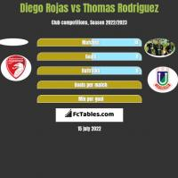 Diego Rojas vs Thomas Rodriguez h2h player stats