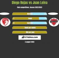 Diego Rojas vs Juan Leiva h2h player stats