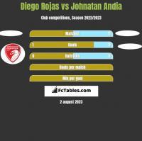 Diego Rojas vs Johnatan Andia h2h player stats