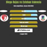 Diego Rojas vs Esteban Valencia h2h player stats
