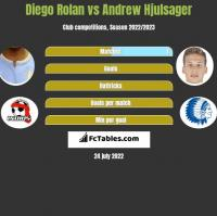 Diego Rolan vs Andrew Hjulsager h2h player stats