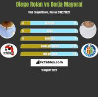 Diego Rolan vs Borja Mayoral h2h player stats