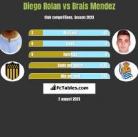 Diego Rolan vs Brais Mendez h2h player stats