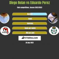 Diego Rolan vs Eduardo Perez h2h player stats