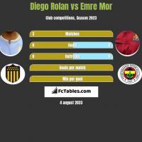 Diego Rolan vs Emre Mor h2h player stats