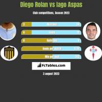 Diego Rolan vs Iago Aspas h2h player stats