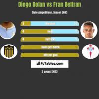 Diego Rolan vs Fran Beltran h2h player stats