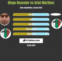 Diego Rosende vs Ariel Martinez h2h player stats