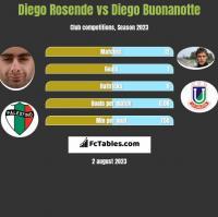 Diego Rosende vs Diego Buonanotte h2h player stats